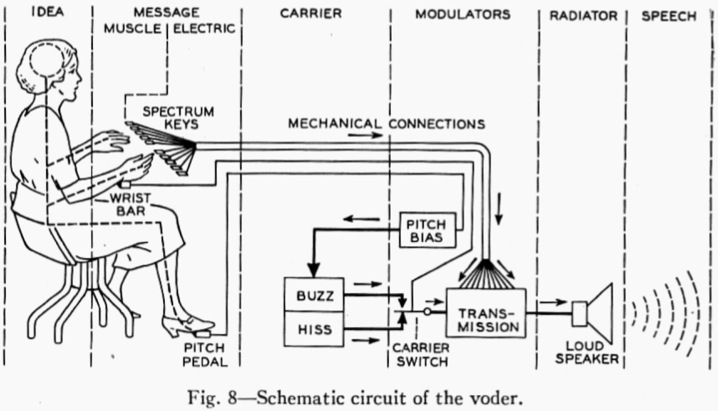 File:Schematic-Circuit-of-the-VODER.jpeg
